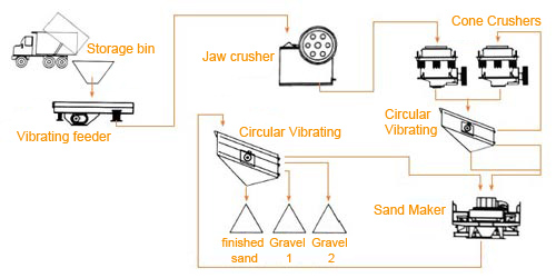 innovative quartz sand making production line The sand production line produced by yifan can provide you with all-around technical support the whole line consists of vibrating feeder, jaw crusher, vertical shaft impact crusher.